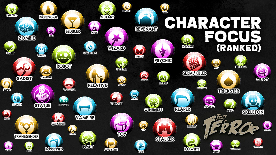 Character Focus, Ranked